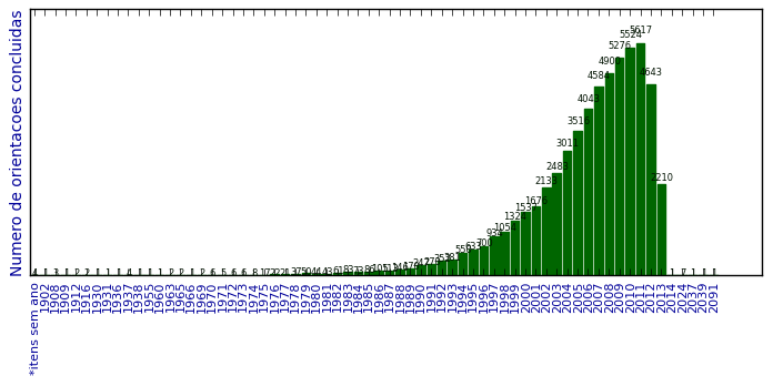 Análise da produção científica em nanotecnologia no Brasil 3e29da1d8c