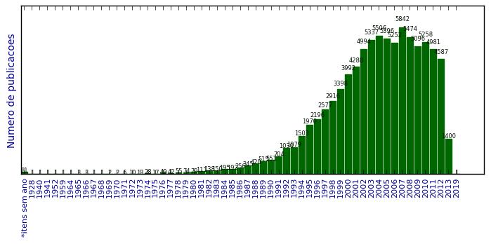 Análise da produção científica em nanotecnologia no Brasil 053230fa1a